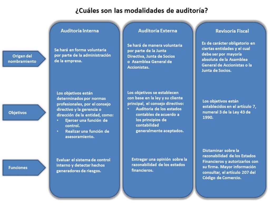 modalidades de auditoría