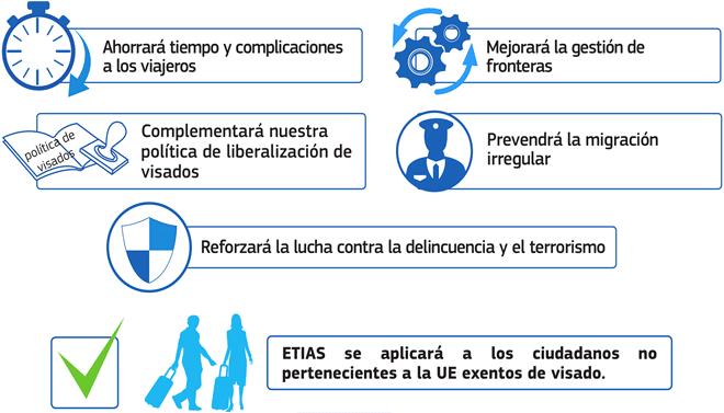 ETIAS, Sistema Europeo de Información y Autorización de Viajes