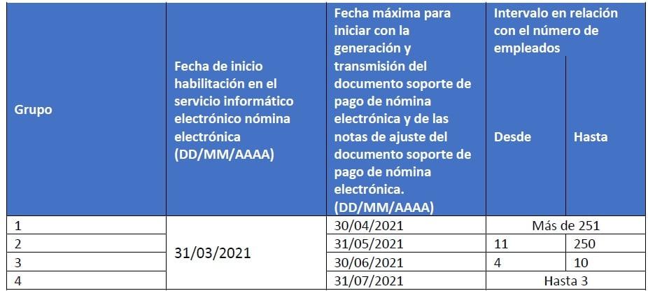 Proyecto de nómina electrónica 2021