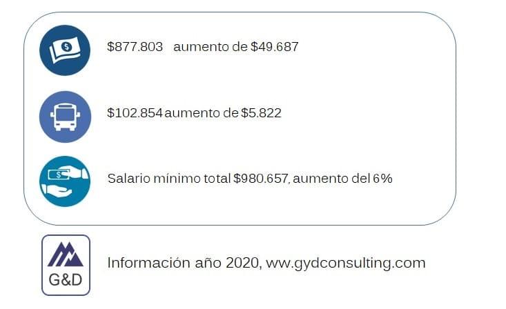 ¿Cuál es valor del salario mínimo y subsidio de transporte para el2020?