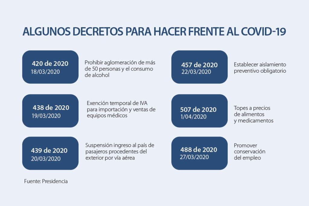 Prorroga emergencia Sanitaria por COVID-19 hasta el año 2021
