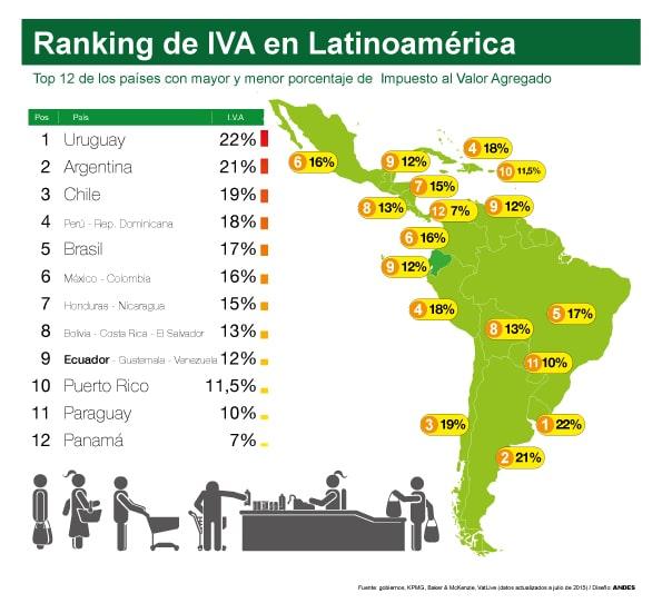 Aumento del IVA